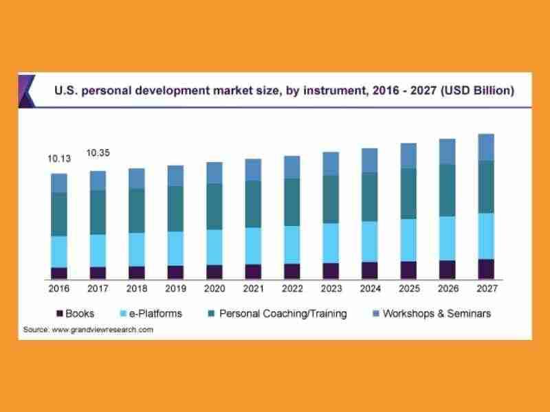 Personal Development Industry Growth statistics
